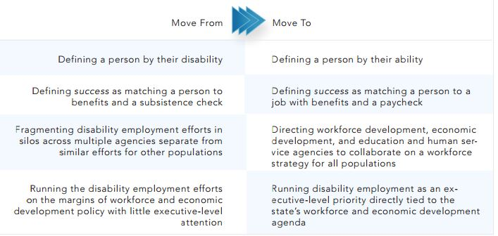 Move from Move to Disability Employment infographic