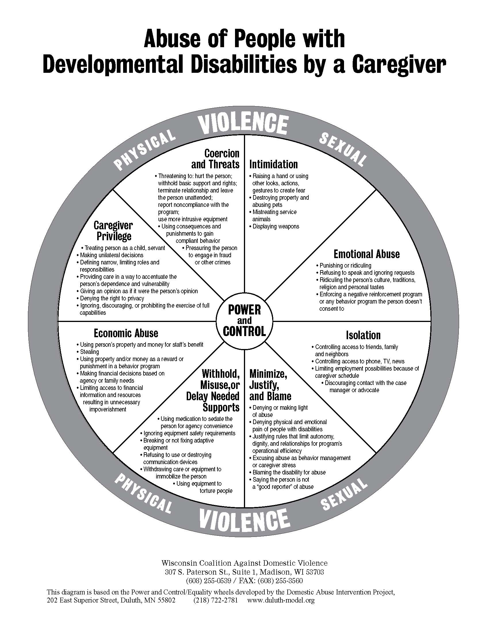 Abuse of People with Developmental Disabilities by a Caregiver infographic