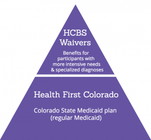 Triangle depicting 'Health First Colorado, Colorado State Medicaid plan (regular Medicaid)' at the base of the triangle [larger area] and 'HCBS Waivers, Benefits for participants with more intensive needs & specialized diagnoses' at the top of the triangle [smaller area].