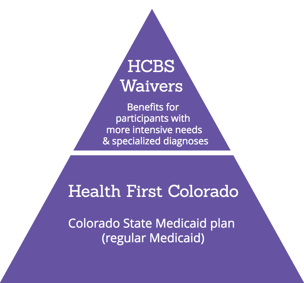 HCBS Waivers In Colorado: An Introduction