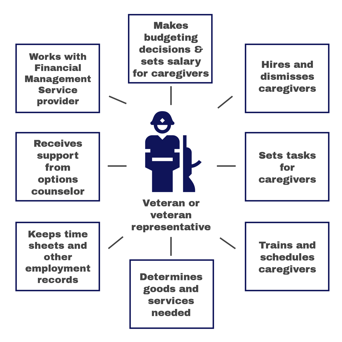 Graphic with soldier in the center representing Veteran or veteran representative and showing 8 boxes with the following information: makes budgeting decisions & sets salary for caregivers, hires and dismisses caregivers, sets tasks for caregivers, trains and schedules caregivers, determines good and services needed, keeps time sheets and other employment records, receives support from options counselor, and works with Financial Management Service provider